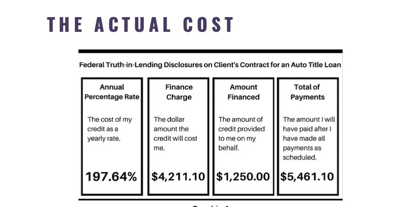 Kesha Warren's payday loan analysis